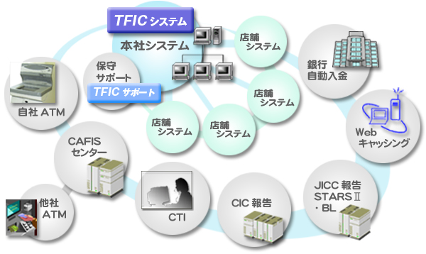 TFIC SOLUTION SERVICE